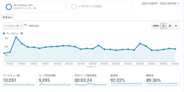 雑記ブログが月間1万PVを突破!かかった期間は?記事数は?各データを公開